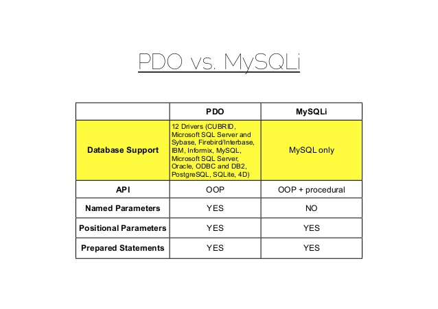 Difference between Mysql, Mysqli and PDO
