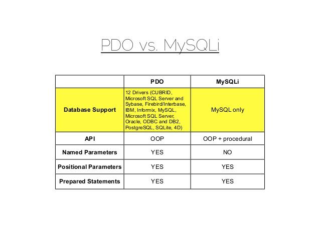 Difference between Mysql, Mysqli and PDO